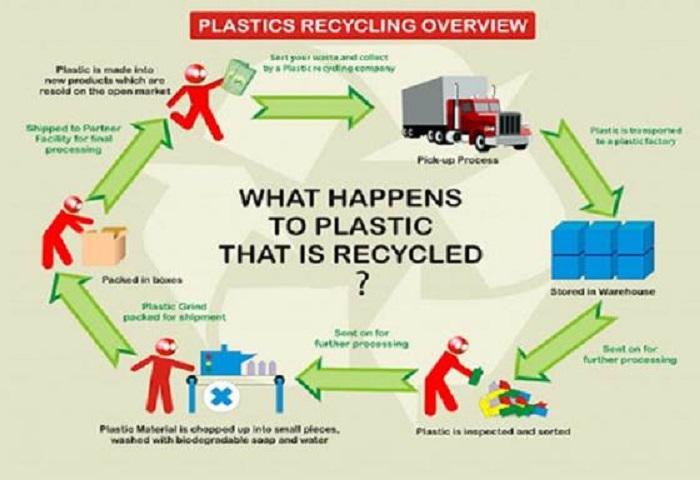 Quy trình tái chế các loại phế liệu nhựa