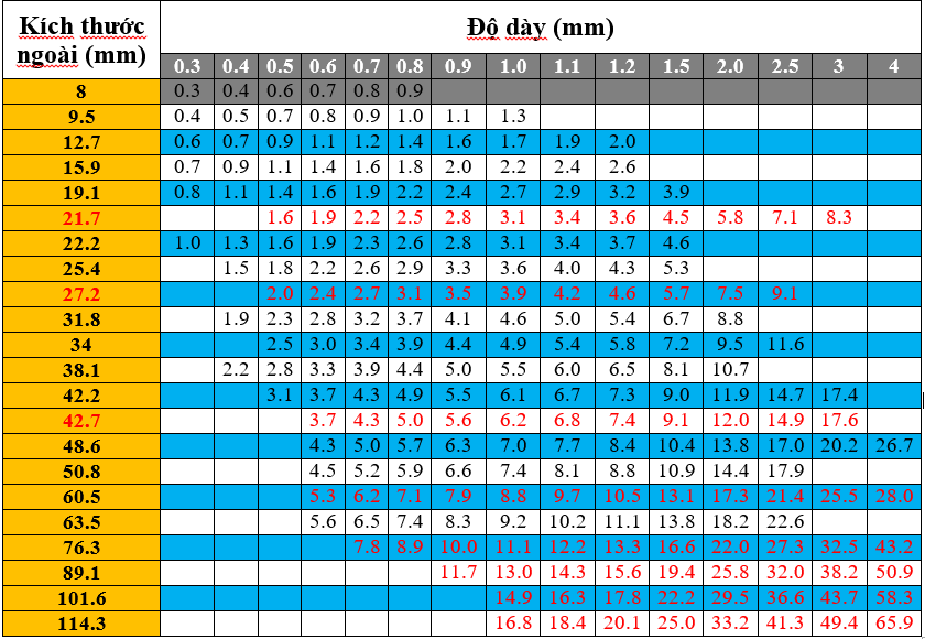 Bảng tra trọng lượng inox 304