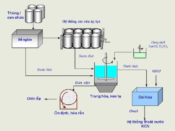 quy trình tái chế giấy vụn