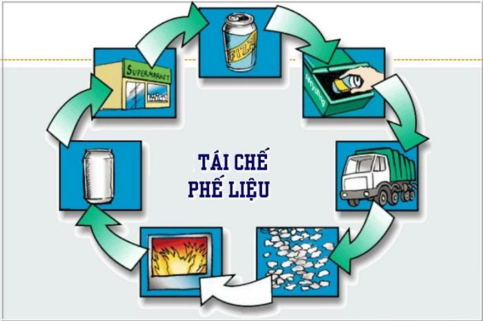 quy trình tái chế nhôm